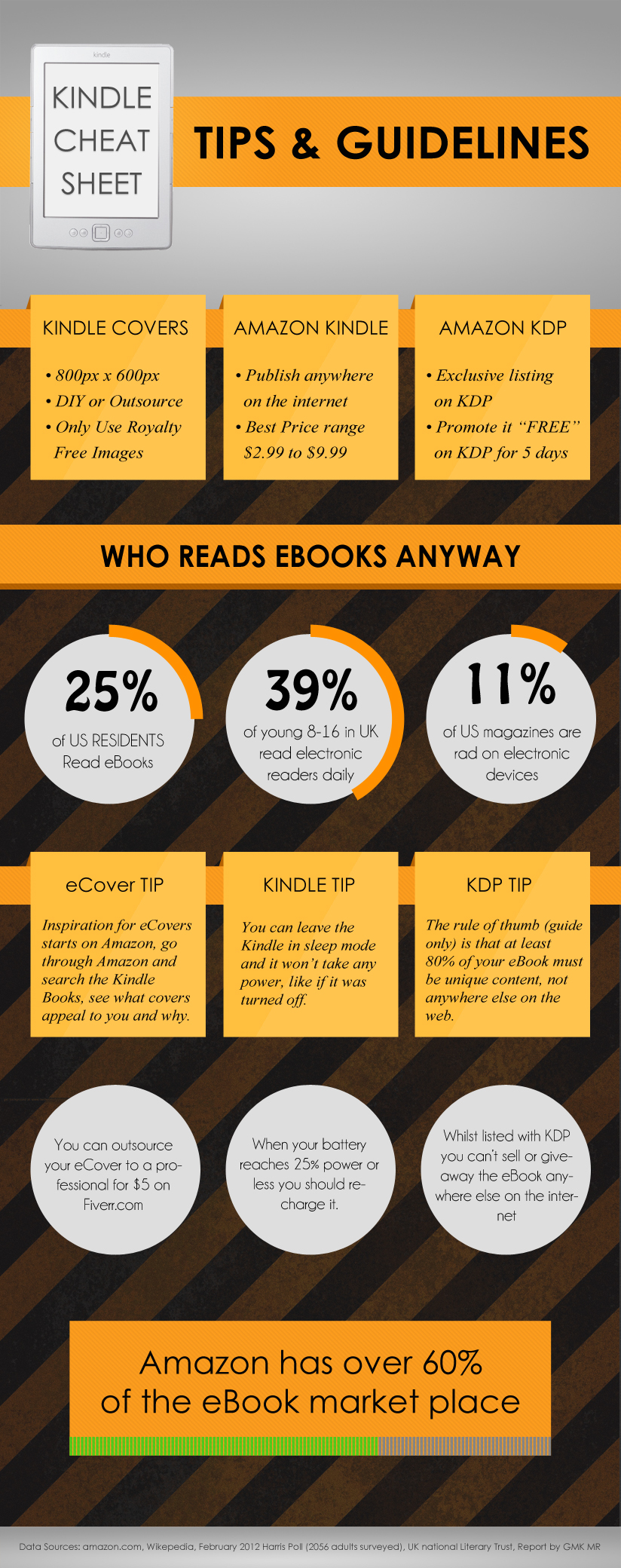Amazon Kindle Cheat Sheet Tips and Guidelines